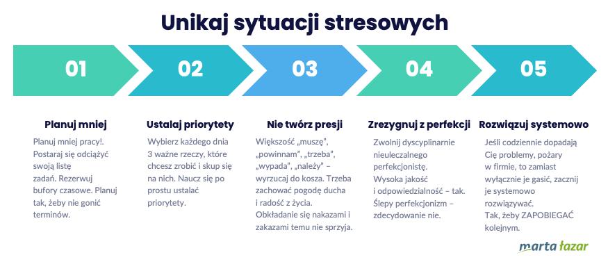 Sposoby nastres -etap 2, czyli unikaj sytuacji stresowych - infografika