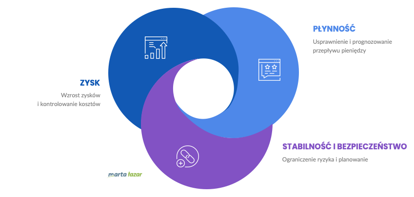 3 obszary bezpiecznych finansów - infografika
