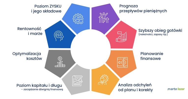 Skuteczne zarządzanie finansami wfirmie – 8 kluczowych elementów - infografika