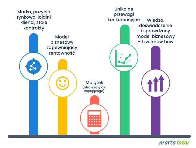 Co podnosi wycenę firmy? - infografika