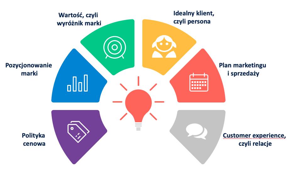 Elementy skutecznej strategii sprzedaży