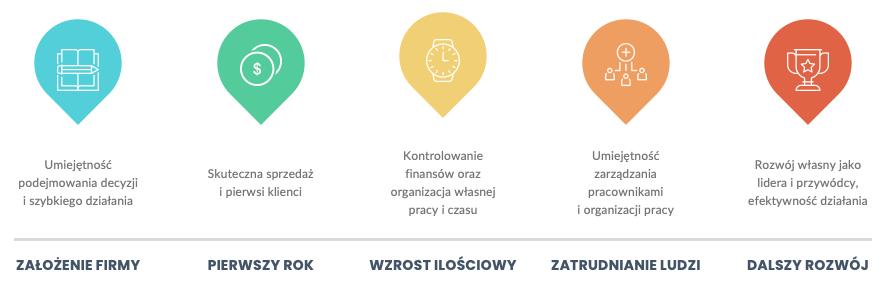 Etapy rozwoju firmy iwskazówka dla każdego znich - infografika