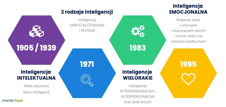 Ewolucja pojęcia inteligencji (kiedy pojawiła się inteligencja emocjonalna) - infografika