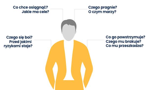 Kim jest Twójidealny klient? - infografika