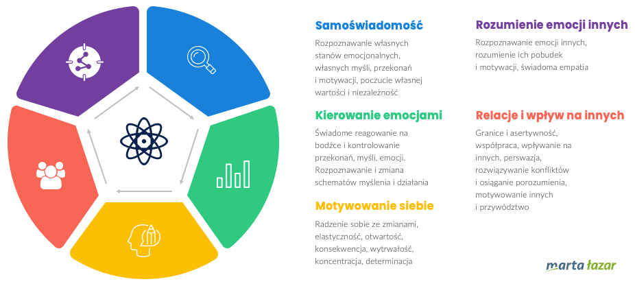 5 składowych inteligencji emocjonalnej wbiznesie - infografika
