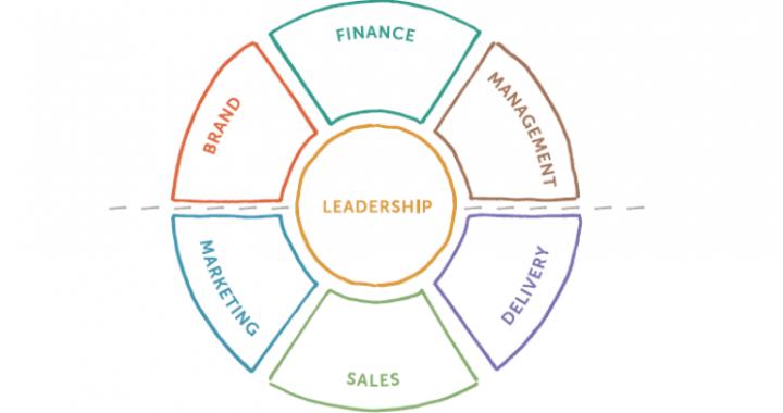 Delegowanie zadań a schemat ekosystemu biznesu
