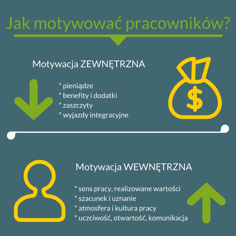 Motywacja pracowników - zewnętrzna iwewnętrzna orazich składowe