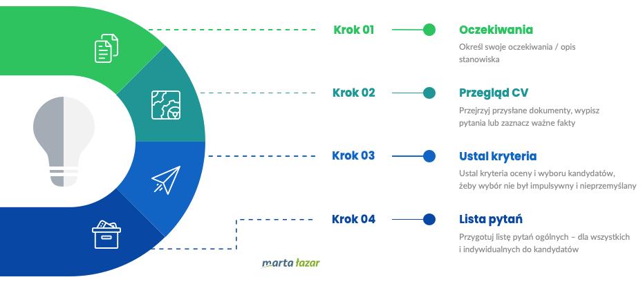 Jak przygotować się dorozmowy kwalifikacyjnej - przygotowanie w4 krokach - infografika