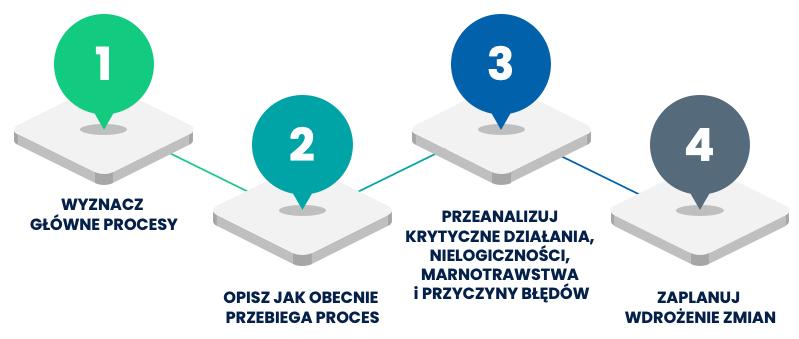 Jak usprawnić procesy wfirmie w4 krokach? - infografika