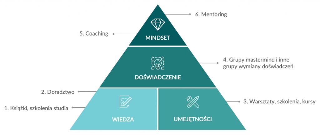 Jak zostać przedsiębiorcą? 4 elementy poznania i6 poziomów wsparcia - infografika