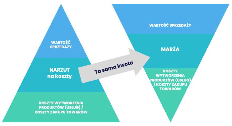 Marża anarzut - infografika