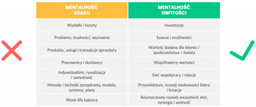 Mentalność braku vs. mentalność obfitości - tabela