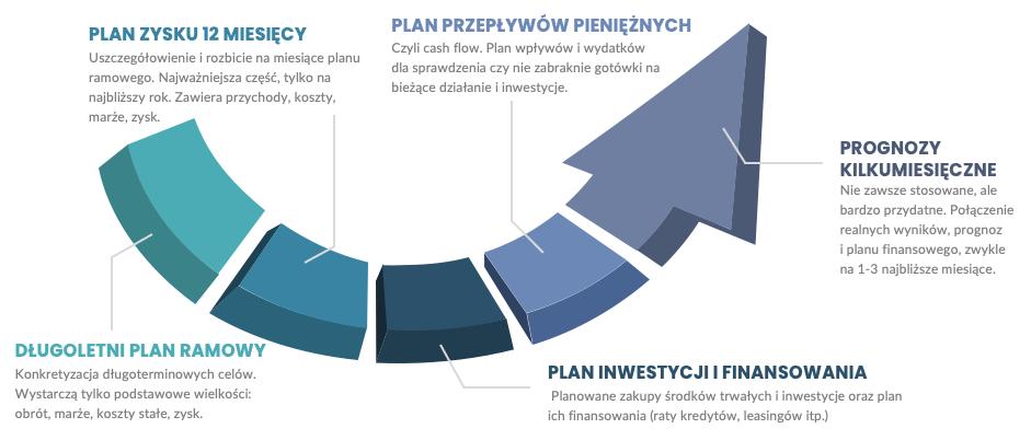 Elementy planowania finansowego - infografika