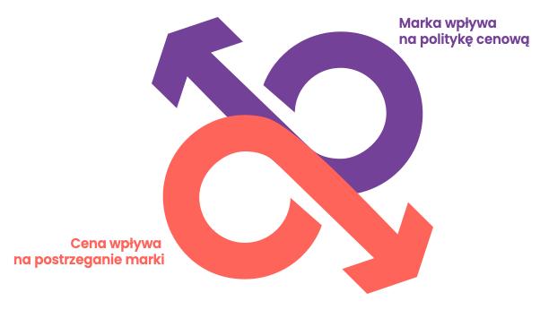 Pozycjonowanie marki totakże spójna zestrategią marki polityka cenowa - infografika