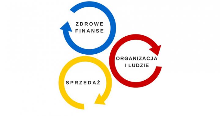 Rozwój biznesu przebiega w trzech obszarach