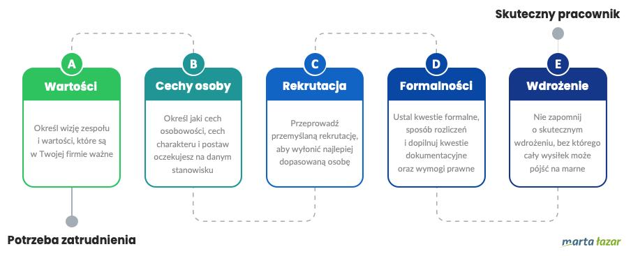 Jak zatrudnić pracownika w5 krokach? - infografika