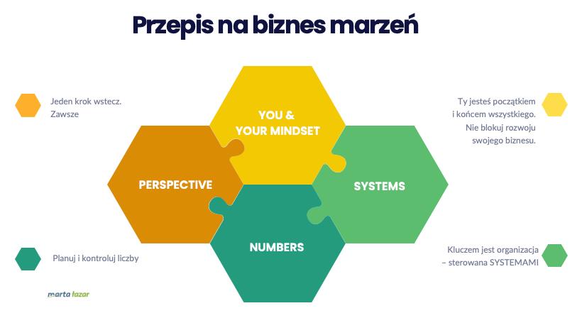 Plan nabiznes tokolejny element skutecznego biznesu - infografika