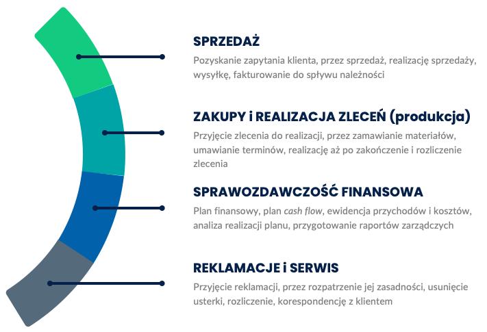 Przykładowe procesy wmałej firmie - infografika
