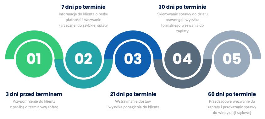 Przykładowa procedura monitorowania spływu należności - infografika
