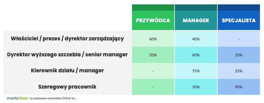 Podział czasu między poszczególne role menedżerskie naróżnych stanowiskach - tabela