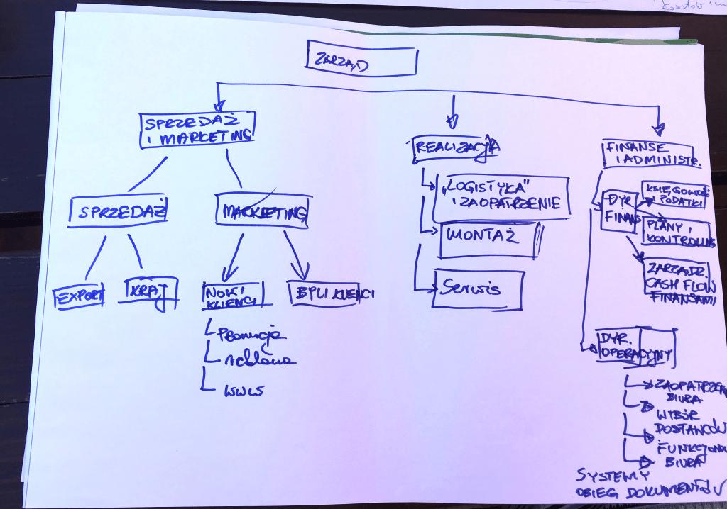 Prosty schemat organizacyjny małej firmy - przykład
