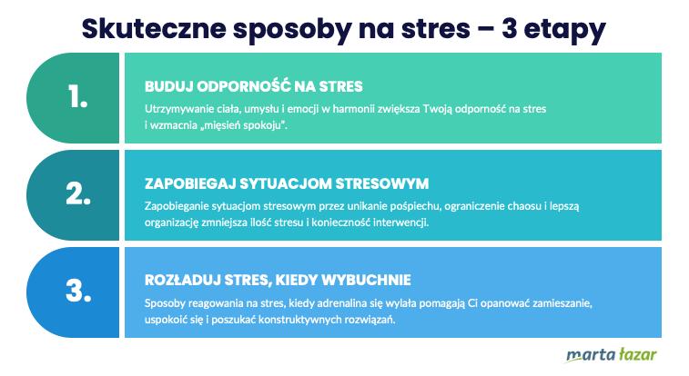 3 etapy, żebypokonać stres - infografika
