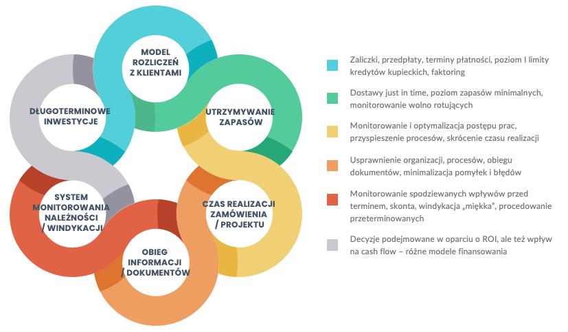 Systemowe mechanizmy jak poprawić cash flow iprzyspieszyć obieg gotówki - infografika