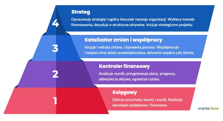 Jak zarządzać finansami - 4 poziomy - infografika