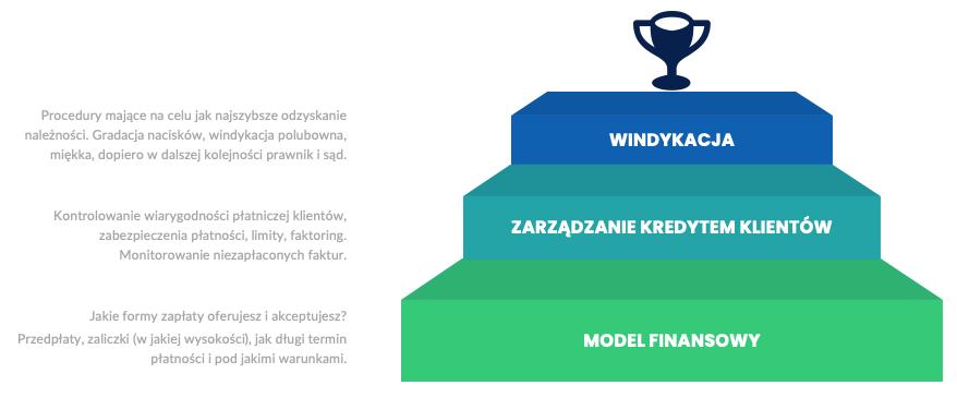Windykacja należności wpraktyce zaczyna się znacznie wcześniej niż wmomencie stwierdzenia braku zapłaty zafakturę - model zarządzania należnościami odklientów - infografika