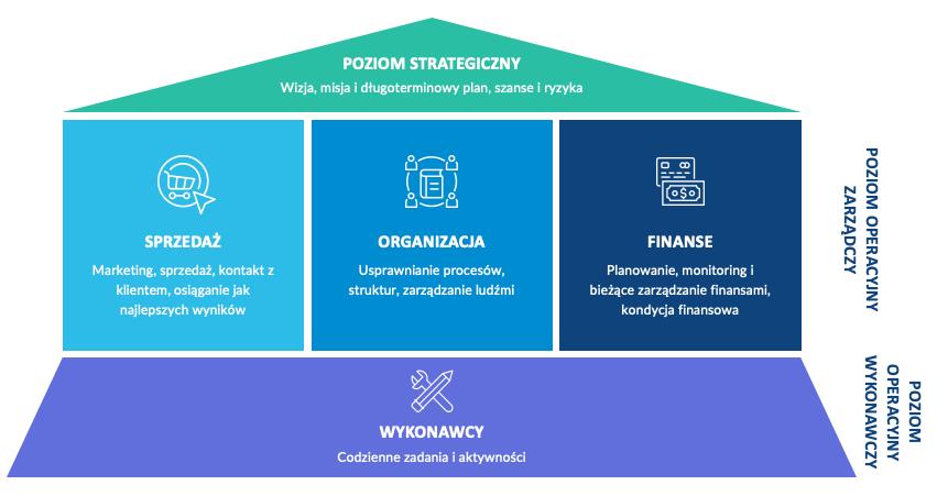 Model zarządzanie strategiczne adziałania operacyjne